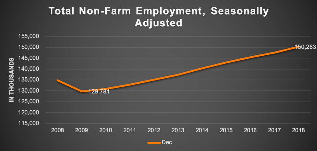 Source: U.S. Bureau of Labor Statistics; Hoffman Strategy Group