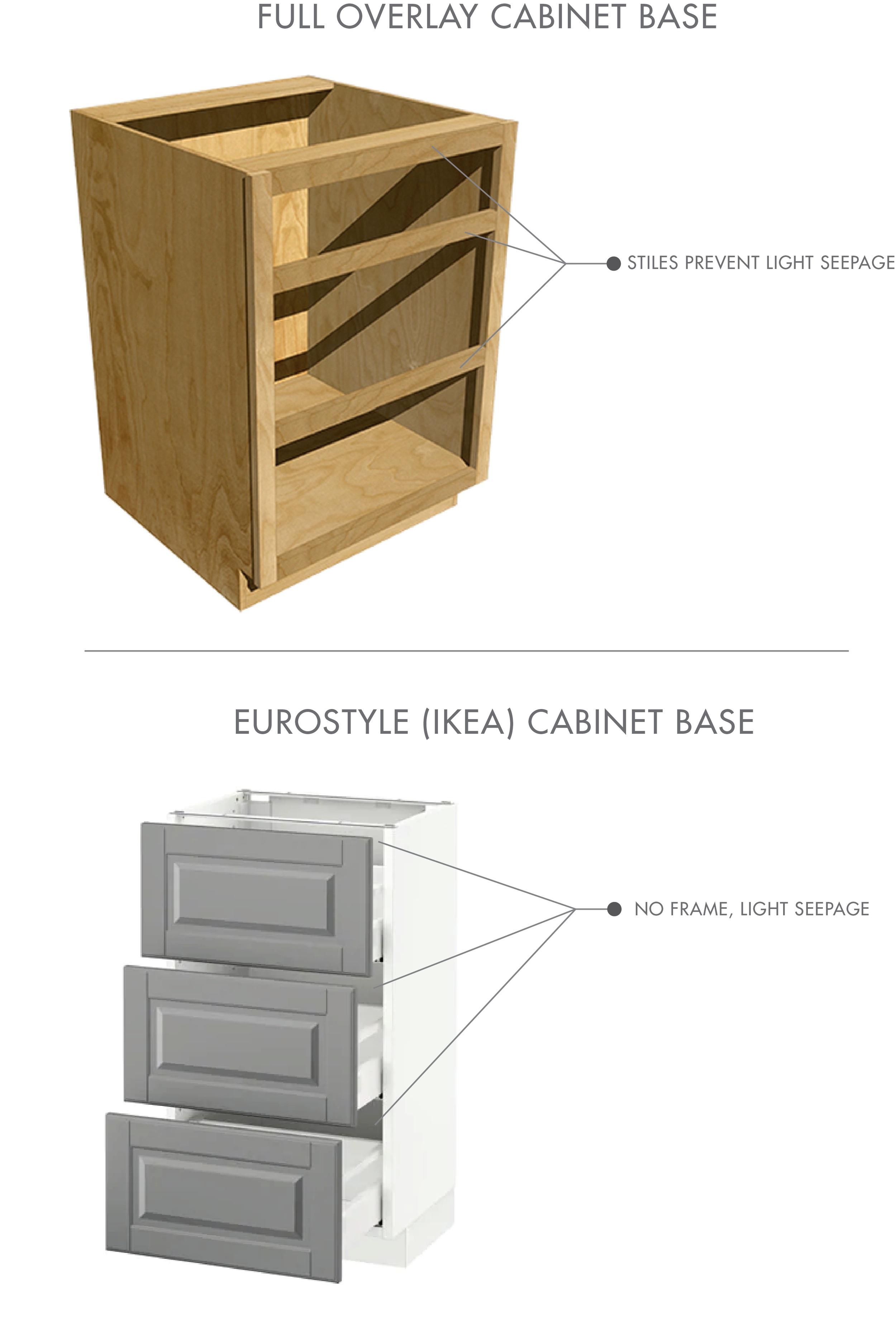 full overlay vs eurostyle cabinet base (ikea)