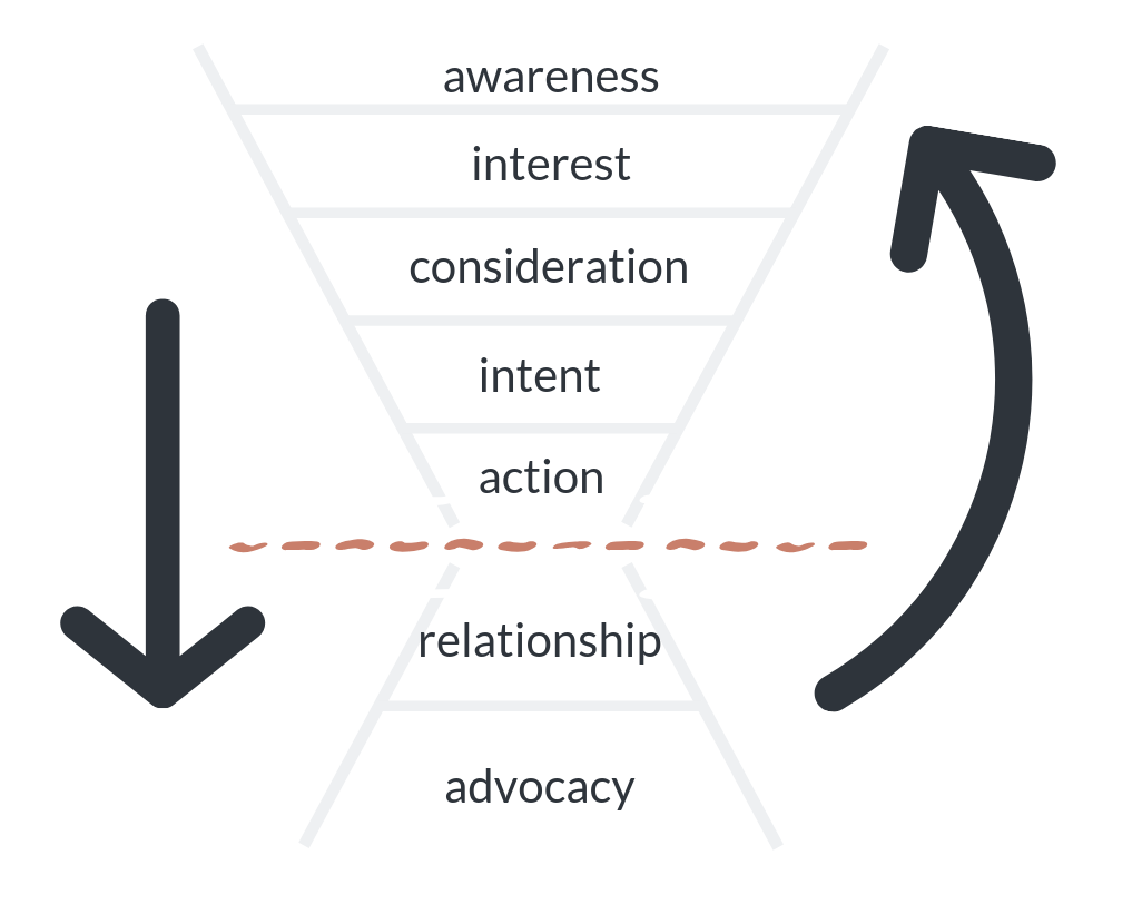 action to advocacy funnel.png