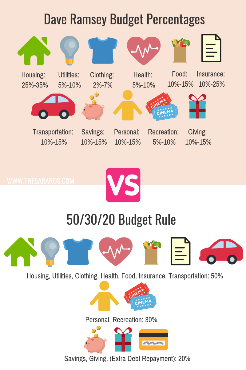 Not sure how to budget your money? Percentage budgeting makes it easier! Dave Ramsey percentages VS the 50-30/20 budget rule! #familybudget #503020rule #howtobudget