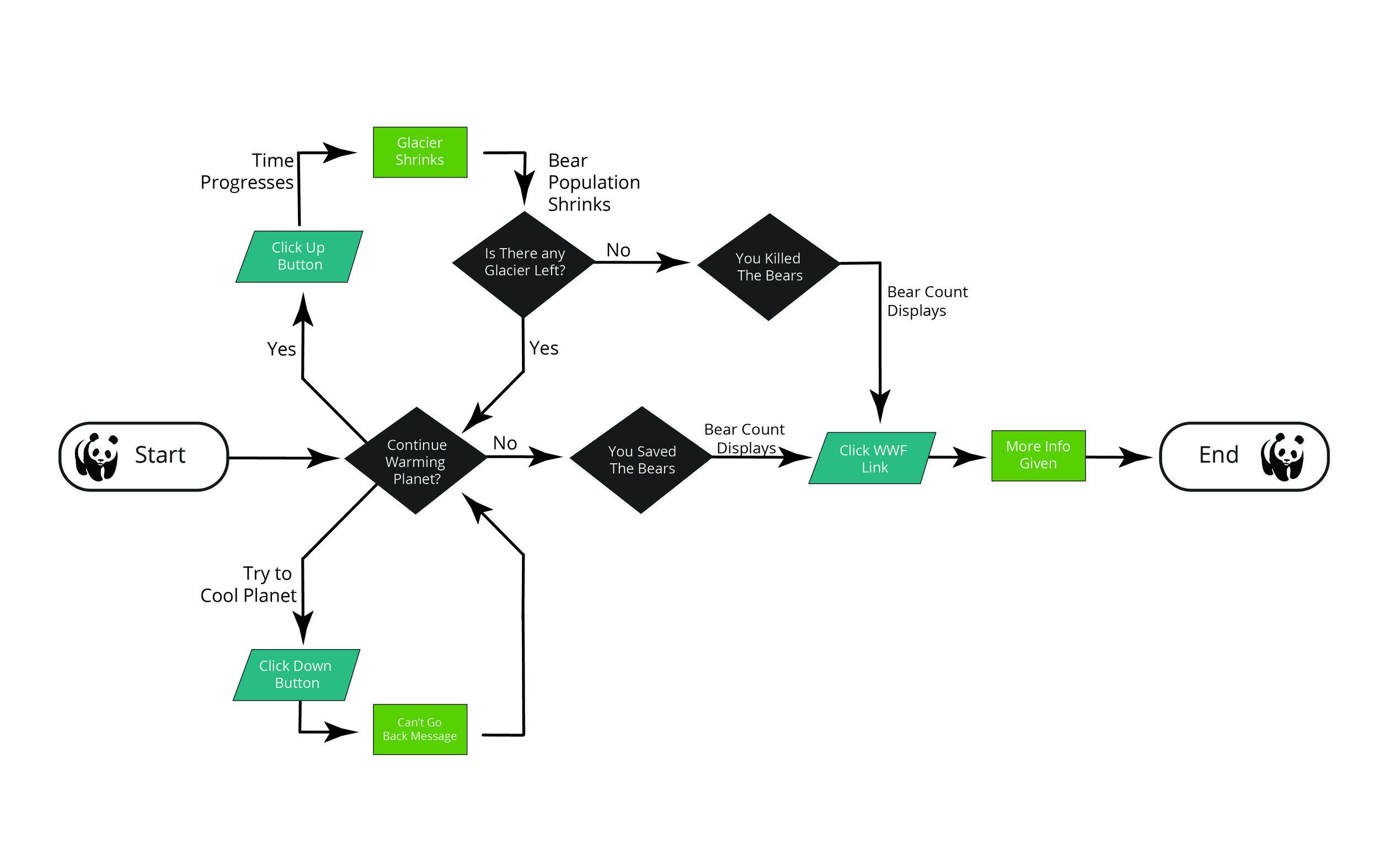 Artic mood board_Flow chart.jpg