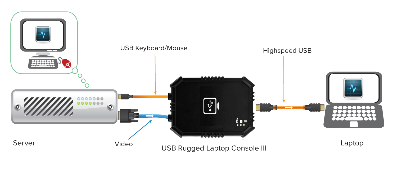 Rugged-USB-Laptop-Console-III-cnnctDiagram.png
