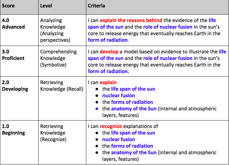 High School Science - This is a proficiency scale students will use to determine their level of learning as they work through a rigorous series of NGSS standards, expressed as learning goals in a leveled progression.