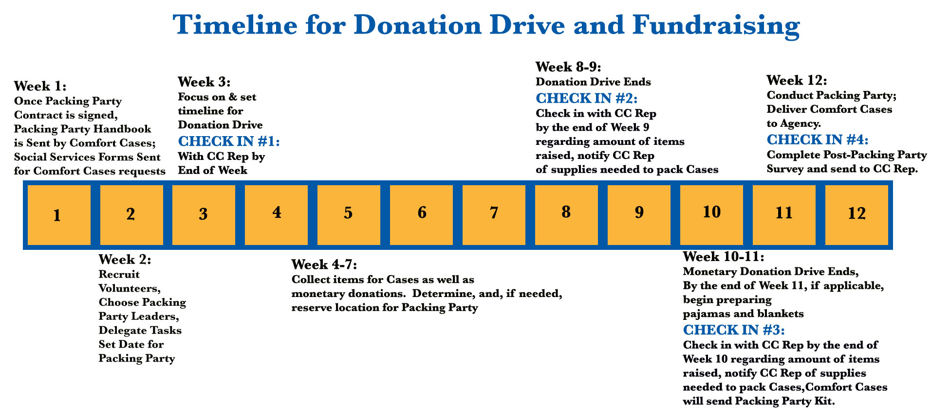 donation drive and fundraising packing party timeline.jpg