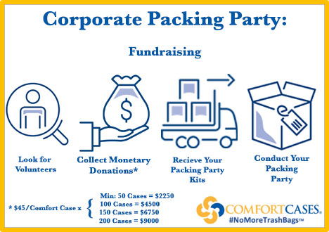 Corporate Packing Party- Fundraising.jpg