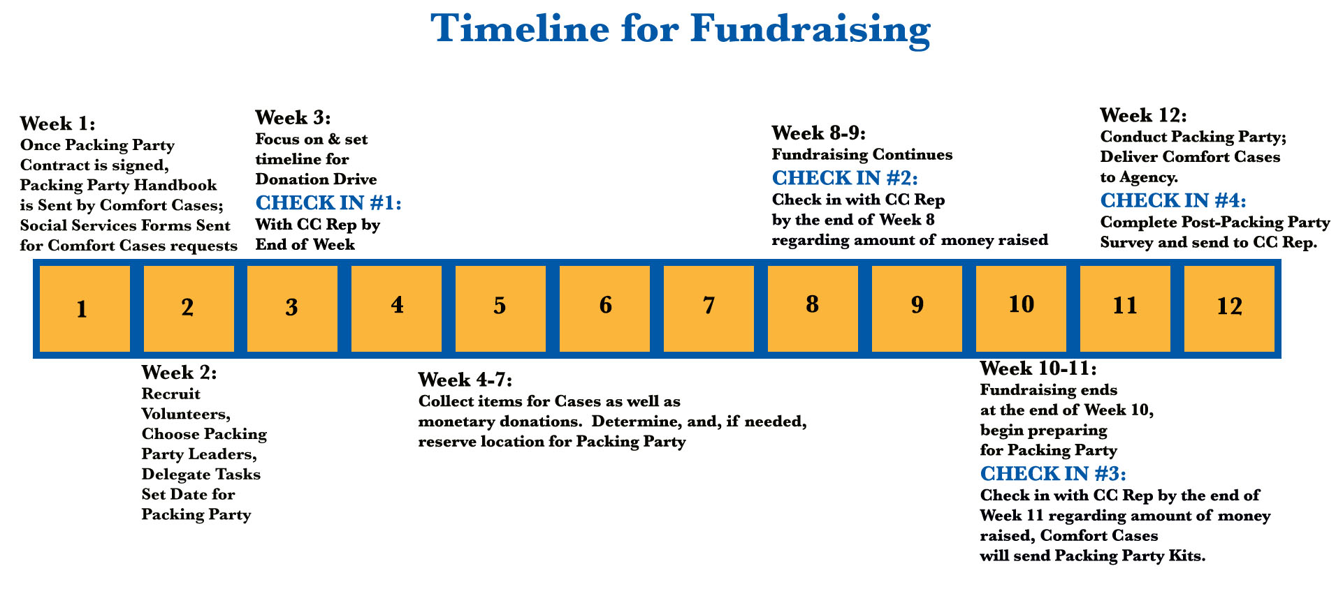 fundraising packing party timeline.jpg