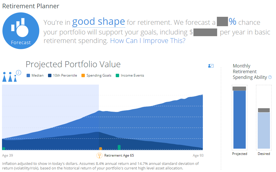 The retirement planner is powerful while being very easy to use.