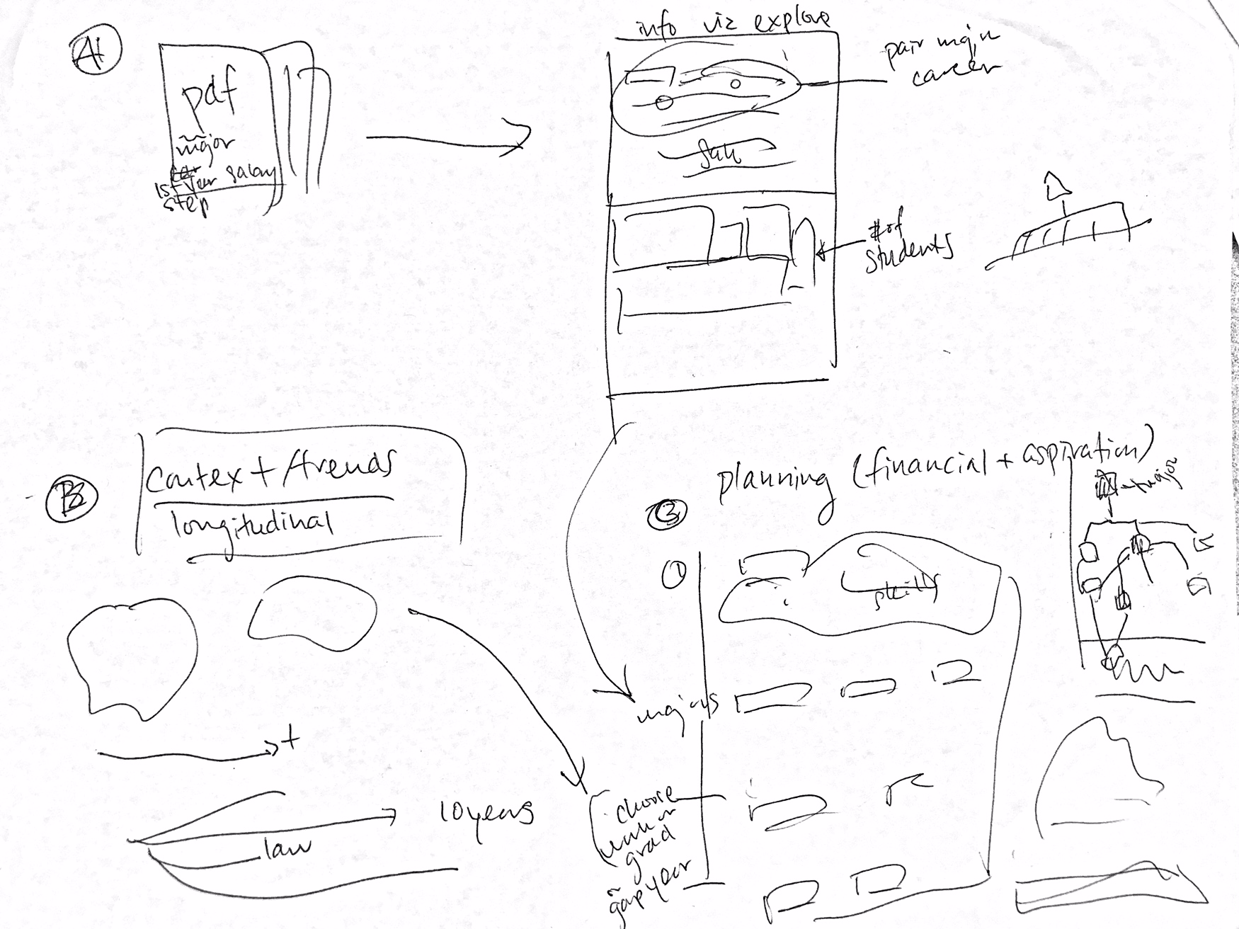 We initially wanted to cover three different components: contextualization, exploration and planning