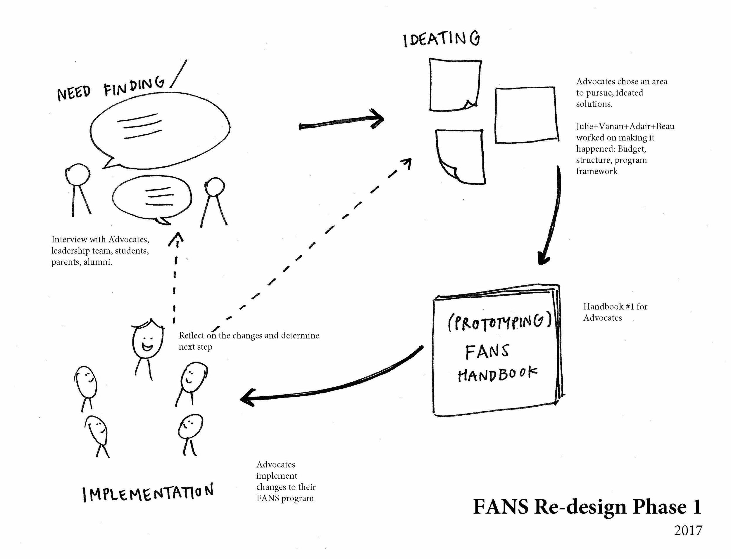 FANS Process Drawing.jpg