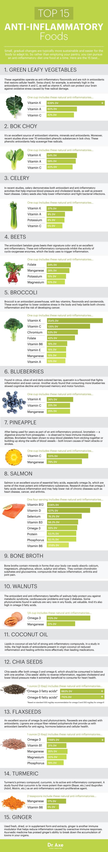 Image from Dr. Joshua Axe:Top 15 Anti-Inflammatory Foods + Anti-Inflammatory Diet (5)
