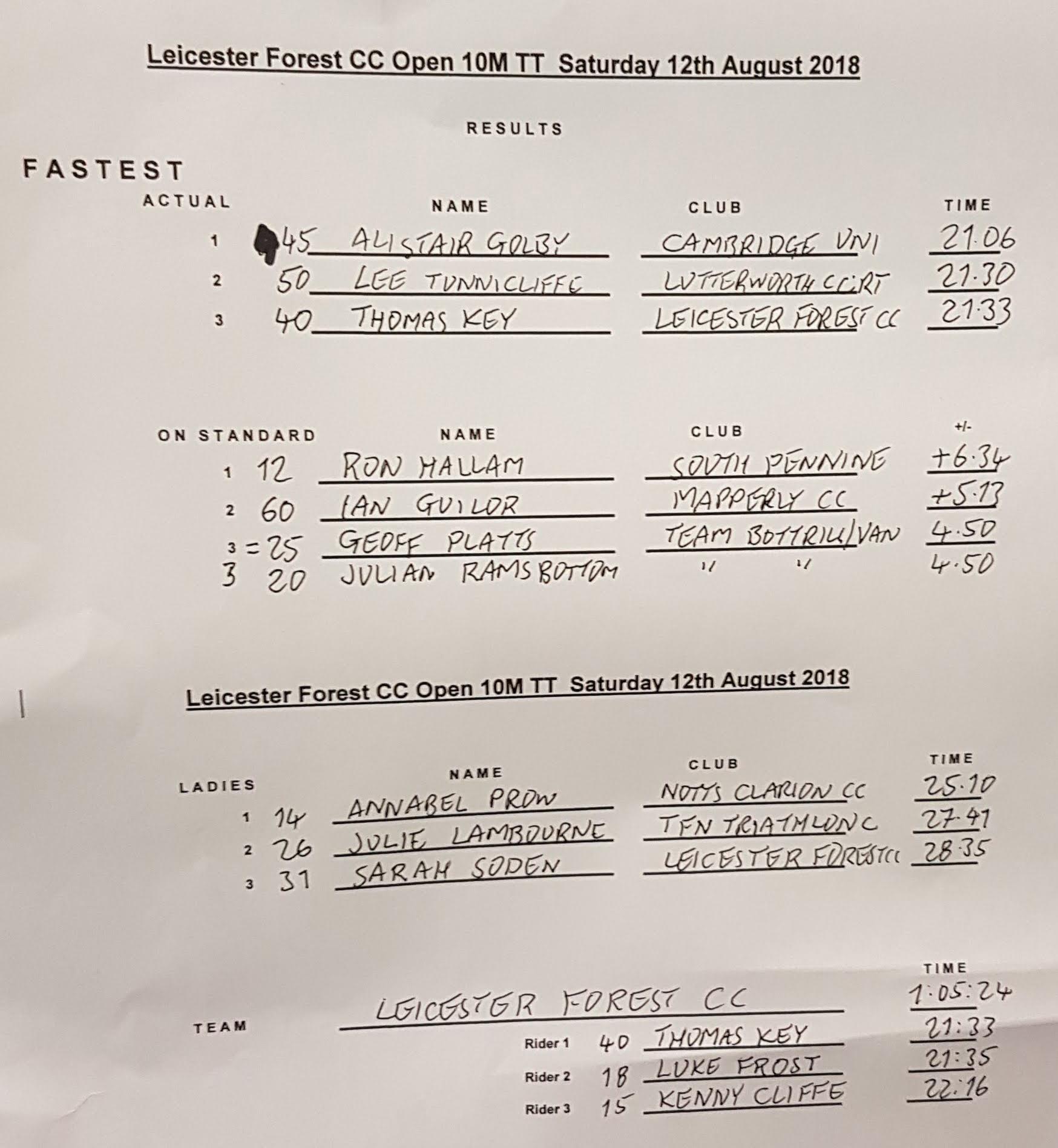LFCC Provisional 10 TT Results_003.jpg