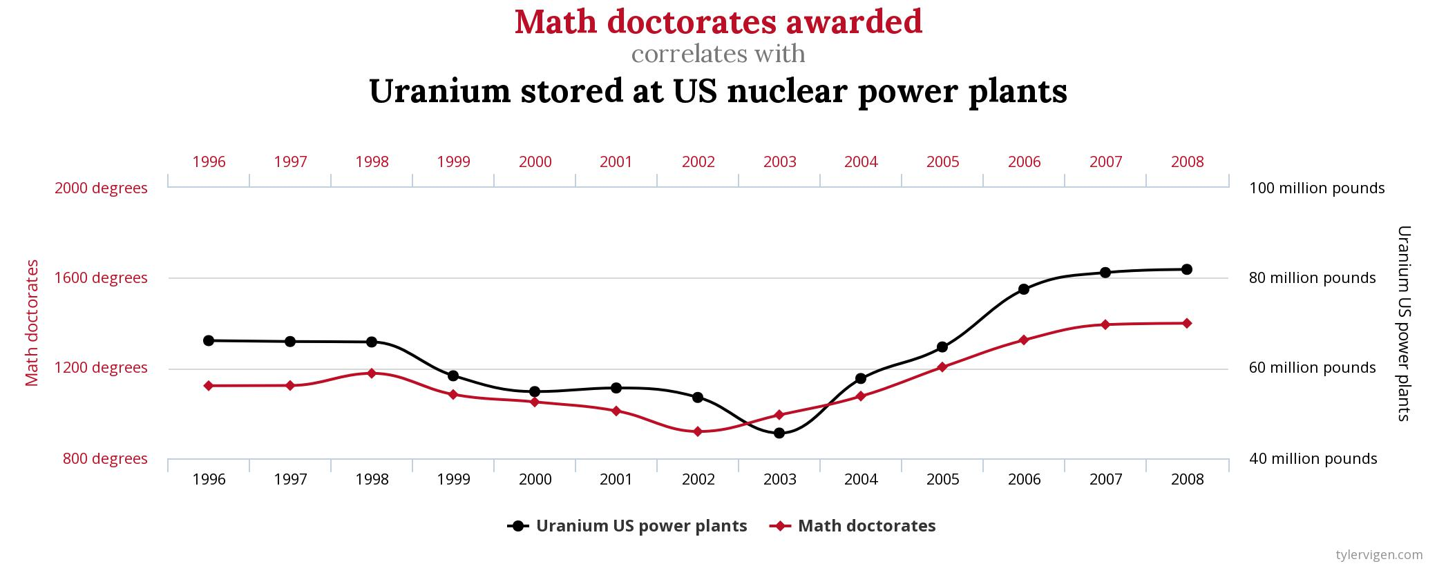 Uranium-vs-Math.jpeg