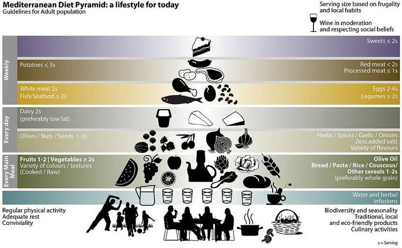 Mediterranean Diet Pyramid.jpg