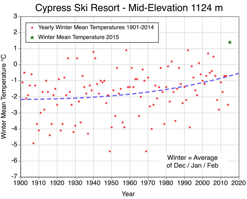 Figure 1.  Observed winter mean temperatures from 1901 to 2015 at Cypress Ski Resort, elevation 1124 meters. The segmented blue line describes the best-fit trend line through the 115 observations. This graph also identifies with a green star the year 2015, the warmest winter in the history of Cypress.
