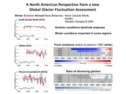 • Cumulative annual front variation observations:    - dark blue for maximum extents (+2.5 km)    - dark red for minimum extents (–1.6 km)    - all relative to the extent in 1950 as a common reference (i.e. 0 km in white)    • Ratio of advancing glaciers:    - white for years with no reported advances    - dark blue for years with a large ratio of advancing glaciers    - periods with very small data samples are masked in dark grey    - figures are based on all available front variation observations and reconstructions excluding absolute annual front variations larger than 210 m / year to reduce the impression of calving and surging glaciers      Figure 1: Left panel:  seasonal and annual mass balances for reference monitoring glaciers in North America with Pearson correlation coefficients indicating the relative role of Summer versus Winter conditions; Right panel: summary of glacier front variations relative to their position in 1950 and the ratio of advancing versus retreating glaciers. Front variations greater than 210 m/year were excluded to reduce the influence of calving and surging glaciers. After Zemp and the National Correspondents to the World Glacier Monitoring Service, 2015 [ref. 2]