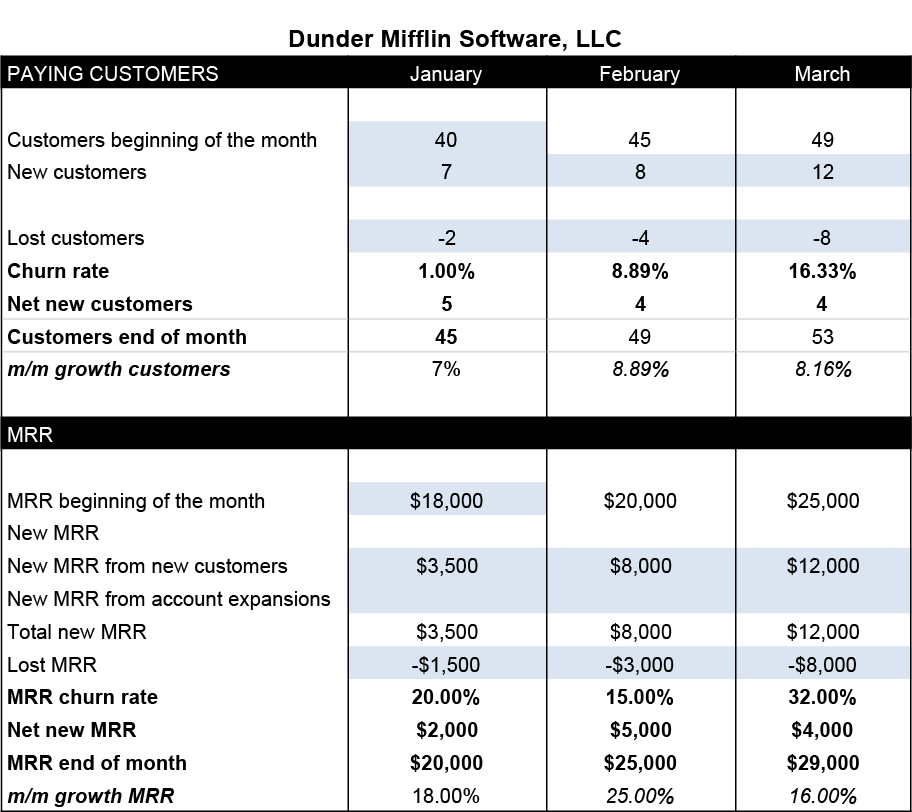 20180125_Why You Need a SaaS Dashboard in addition to Financials Support - Dashboard.png