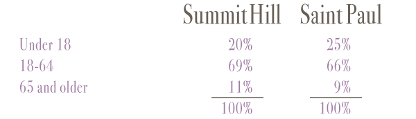 summitdataage.png