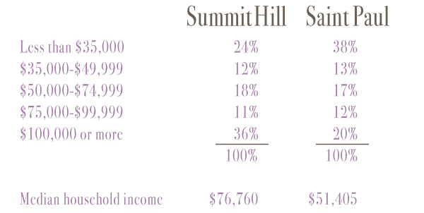 summitdataincome.png