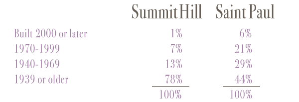 summitdatabuilt.png