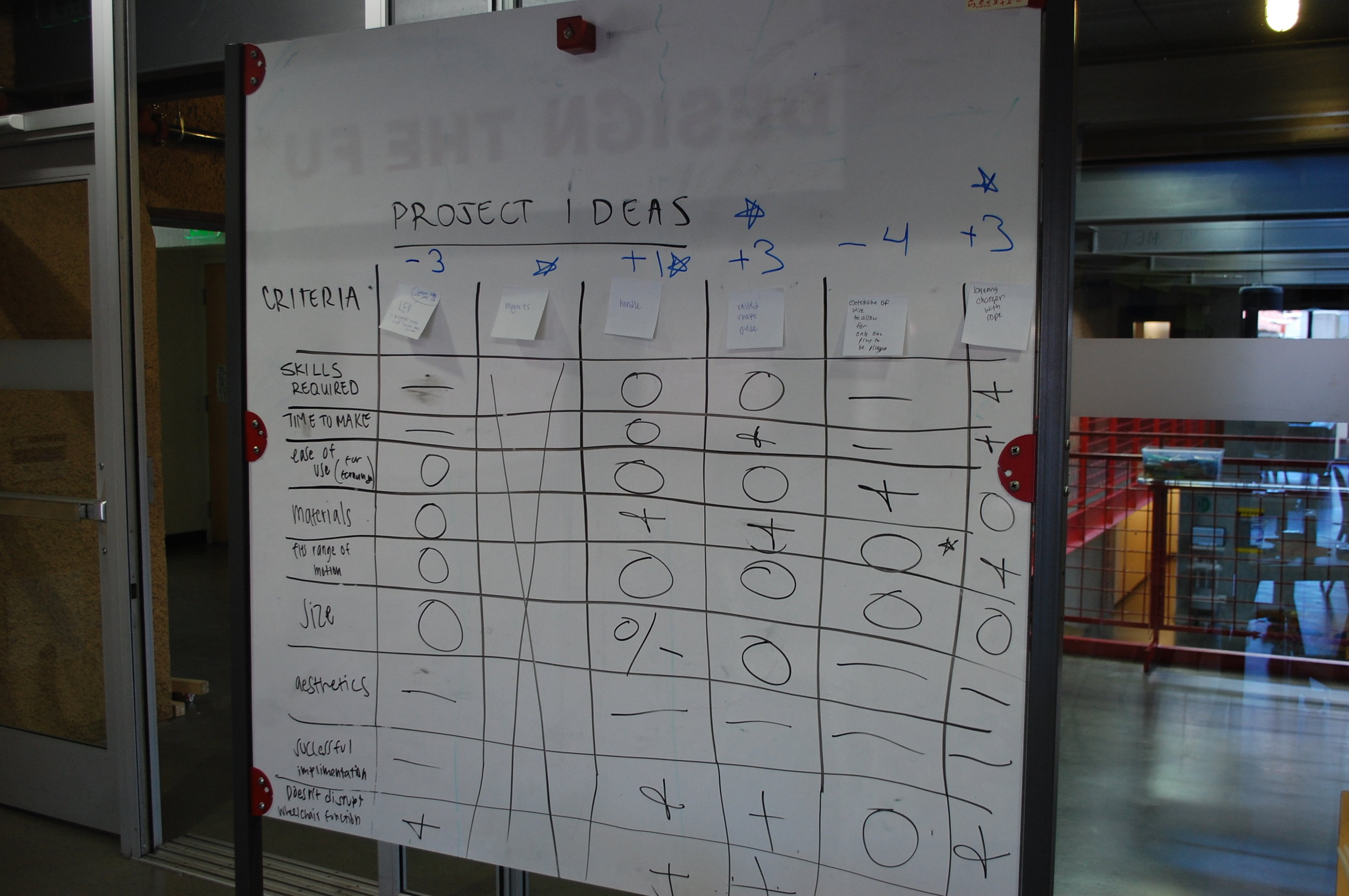 A white board with post its notes