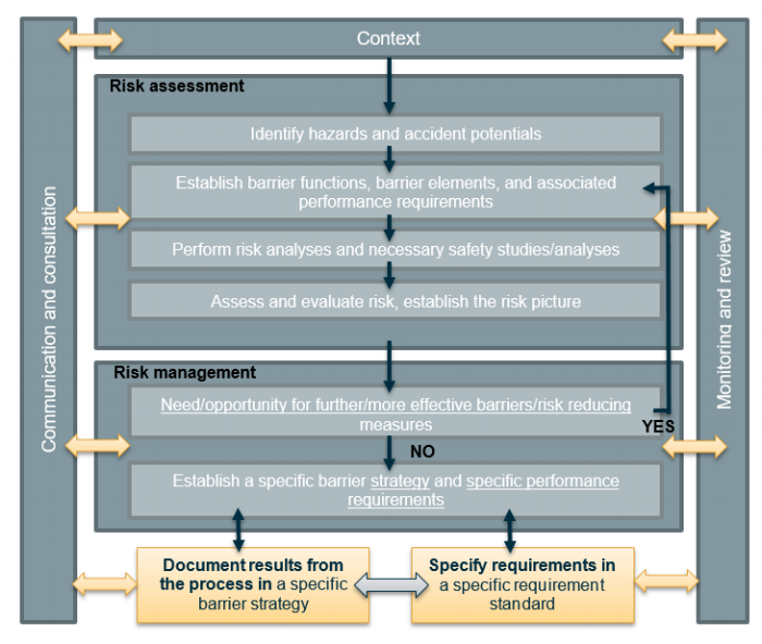 Figure 2 The process of establishing a barrier management framework [2]