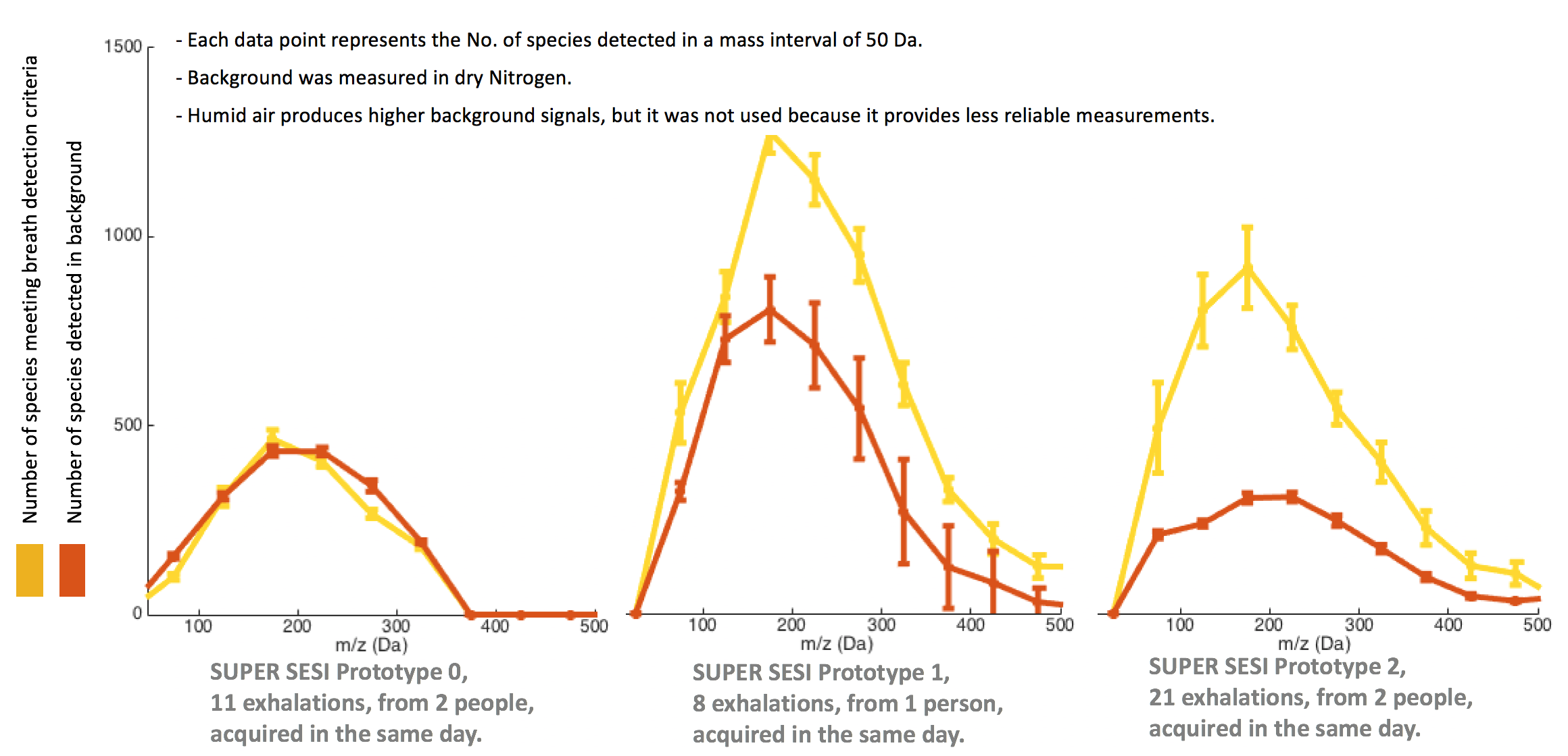These figures represent the number of species detected by three consecutive generations of SUPER SESI coupled with Oritrap, in breath and in the background of dry nitrogen. Background species are counted if they produce a signal above a threshold intensity of 1000 (a.u.). Breath signals are counted if the ratio Exhaled Breath signal (EB) over Background (BG) signal is larger than three.  Counted species detected in breath and background meet the following criteria:   EB:    (EB-BG)/BG > 3 & EB > 1000 a.u.     BG:    BG > 1000 a.u.   The prototypes SS0 and SS2 were coupled to an Orbitrap QE, and 1 was coupled to a QE Plus. For SS0, EB and BG were rather similar. SS1 was coated with silica. This improved the ratio of EB over BG. The better sensitivity observed for SS1 can be attributed to the better spectrometer. The flow configuration for SS2 was redesigned to minimize internal area exposed to contaminants. This design is based on the new numerical method that simulates the transfer of momentum from the ions to the neutral molecules. SS2 provided very repeatable BG, and the best ratio EB/BG.