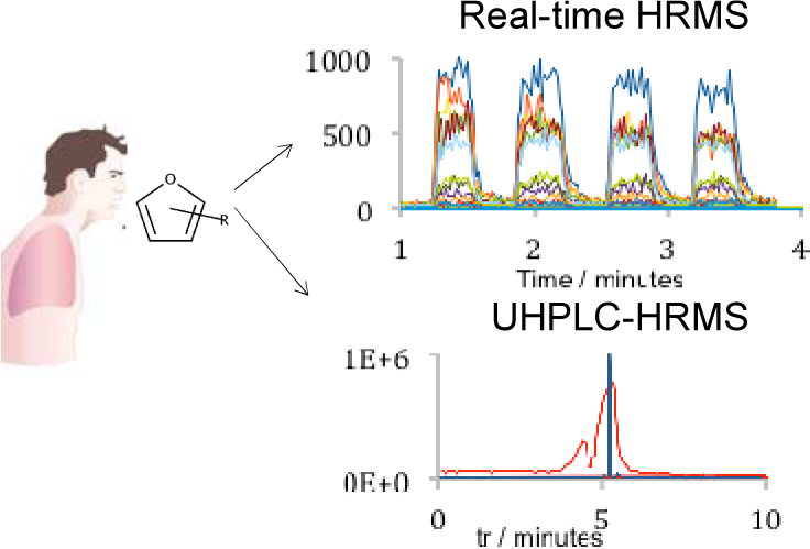 Real-Time High-Resolution Tandem Mass Spectrometry Identifies Furan Derivatives in Exhaled Breath.png