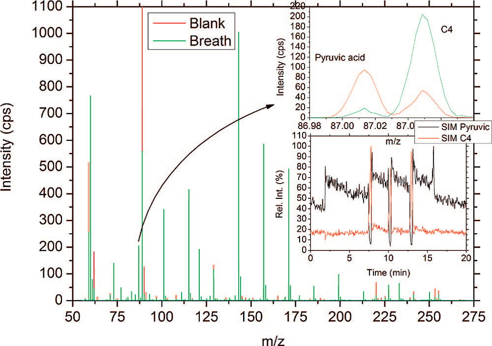 Direct Analysis of Fatty Acid Vapors in Breath by Electrospray Ionization and Atmospheric Pressure Ionization-Mass Spectrometry.png