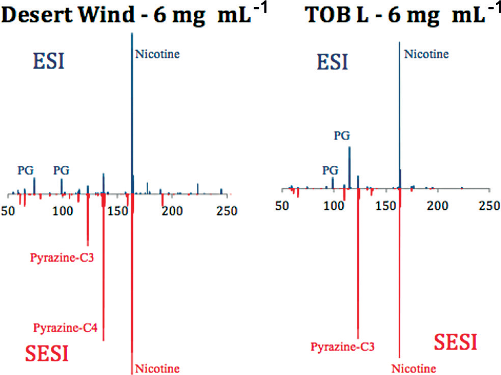 Real-Time Chemical Analysis of E-Cigarette Aerosols by Means of Secondary Electrospray Ionization Mass Spectrometry.png