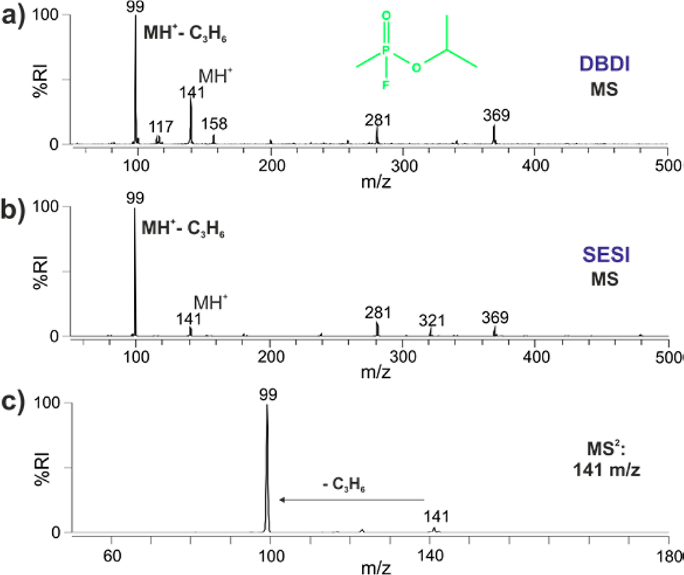 Direct quantification of chemical warfare agents and related compounds at low ppt levels comparing active capillary DBDI and SESI mass spectrometry.png