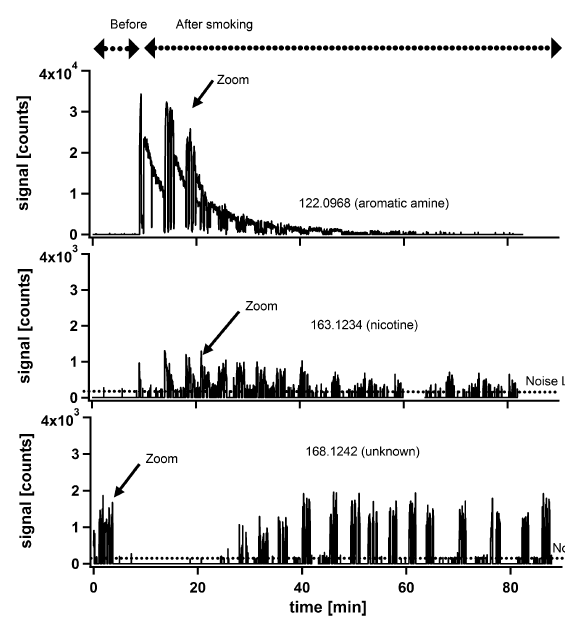 A new strategy based on real-time secondary electrospray ionization and high-resolution mass spectrometry to discriminate endogenous and exogenous compounds in exhaled breath.png