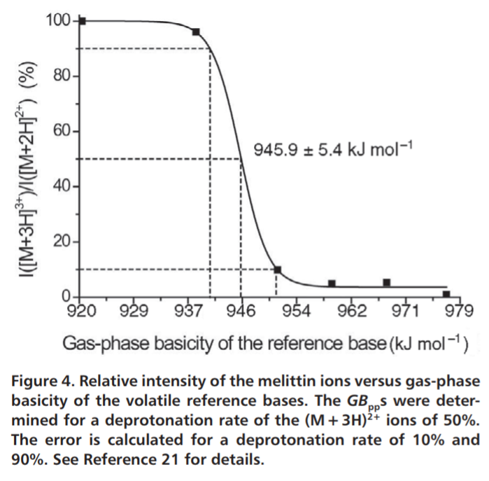 Manipulation of charge states of biopolymer ions by atmospheric pressure ion-molecule reactions implemented in an extractive electrospray ionization source.png