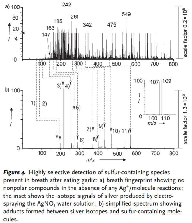 Rapid In Vivo Fingerprinting of Nonvolatile Compounds in Breath by Extractive Electrospray Ionization Quadrupole Time-of-Flight Mass Spectrometry .png