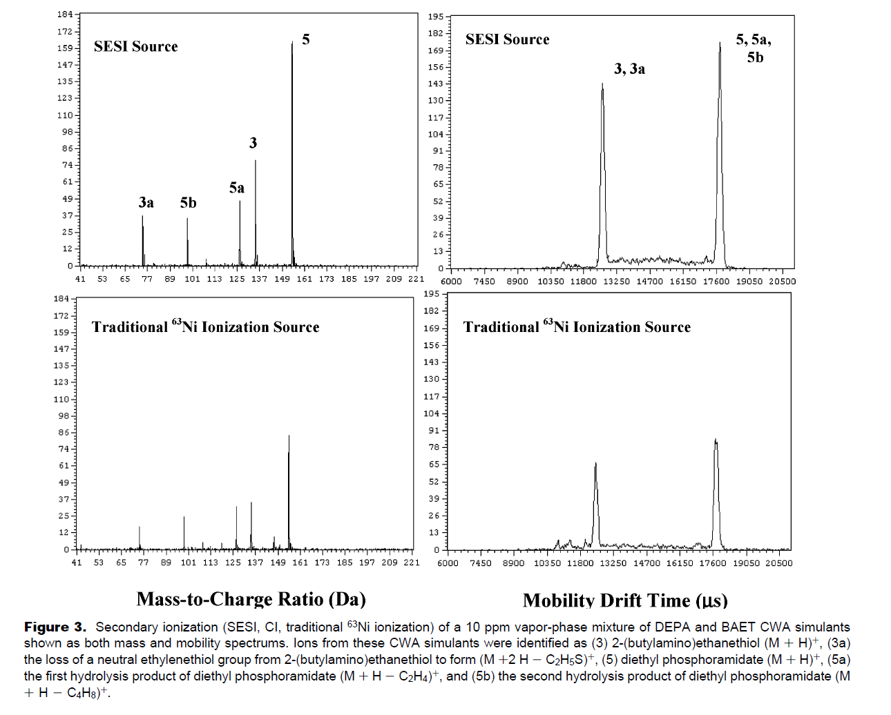 Secondary Ionization of Chemical Warfare Agent Simulants - Atmospheric Pressure Ion Mobility Time-of-Flight Mass Spectrometry.png