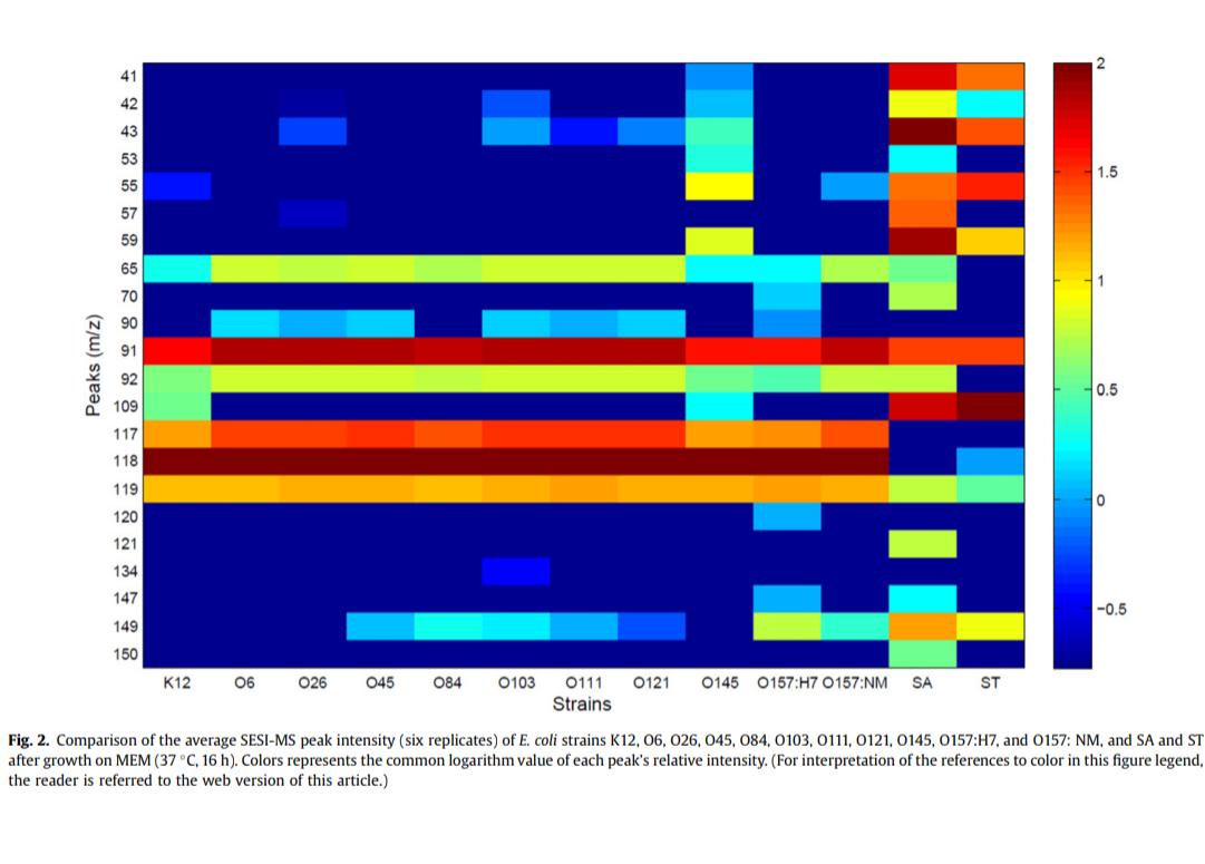 Detection of Escherichia coli via VOC Profiling using Secondary Electrospray Ionization-Mass Spectrometry (SESI-MS).png