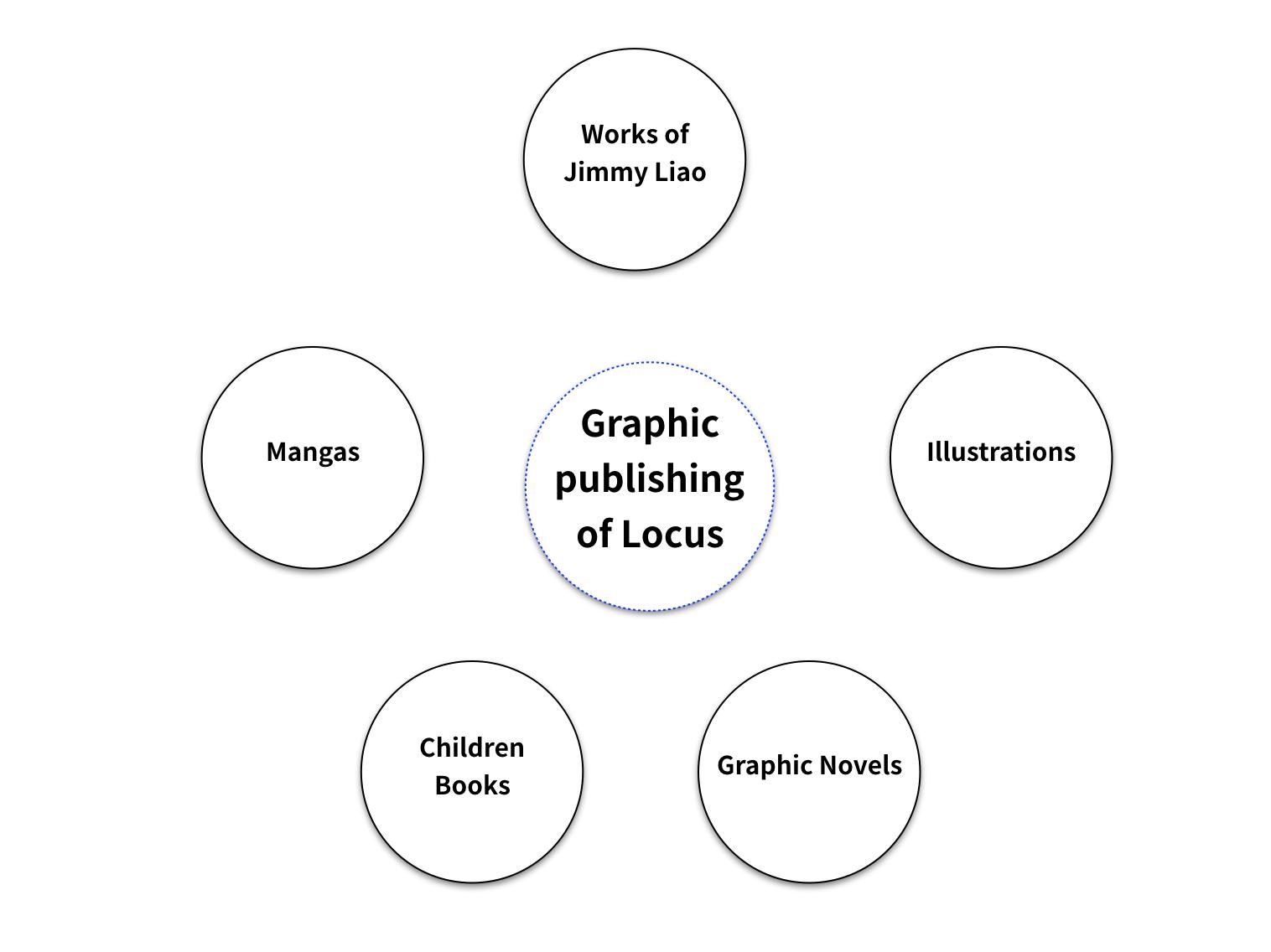 Locus Graphic Publishing.png