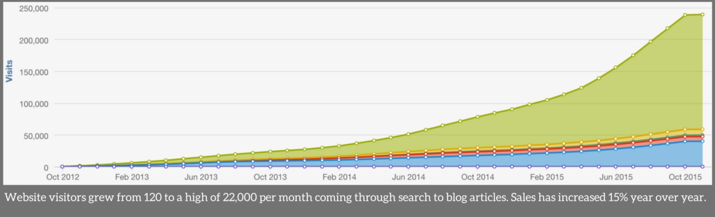 Hubspot Analytics Graph Shows The Value Of Blogging
