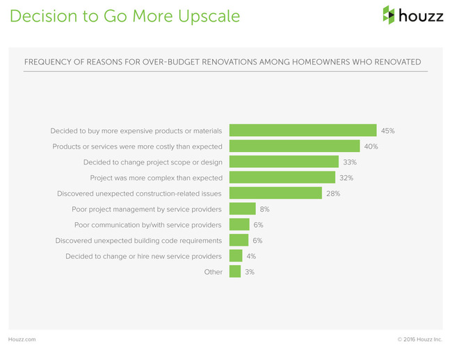 The Houzz 2016 Survey Renovation Spending