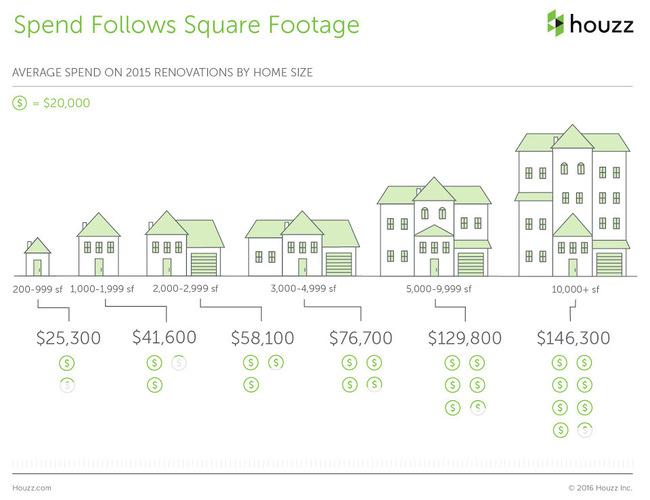 The Houzz 2016 Survey Renovation Home Square Footage