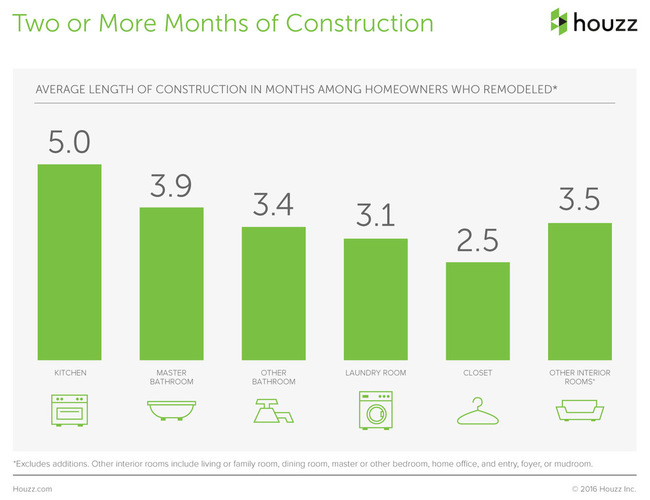 The Houzz 2016 Survey Renovation Takes Two Months or More