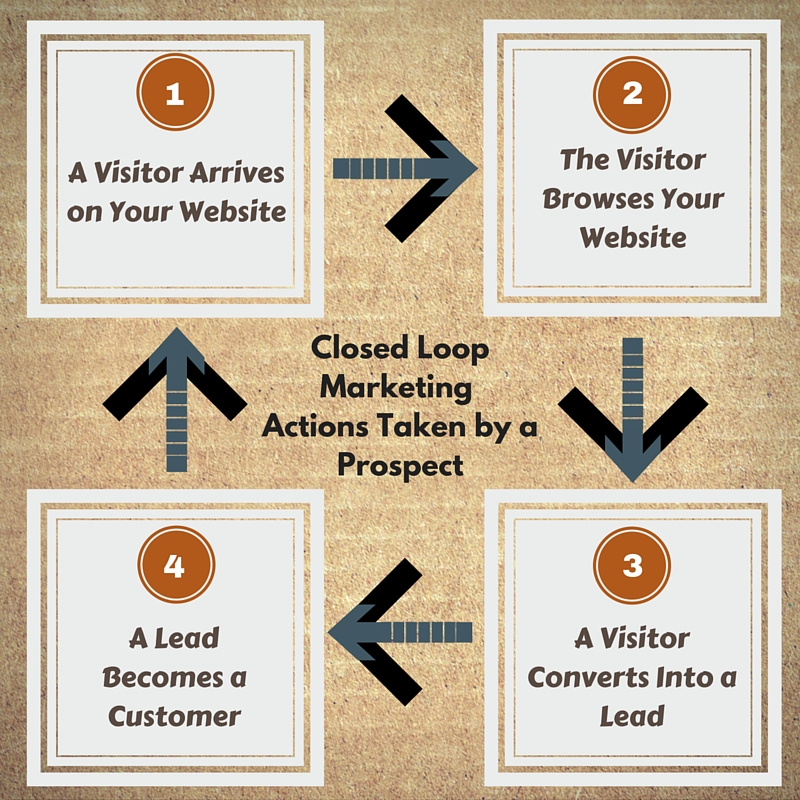 A visual representation of the actions taken by a prospect within a closed loop marketing system