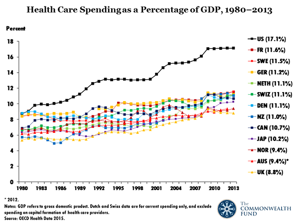 Health Care Spending Graph.png