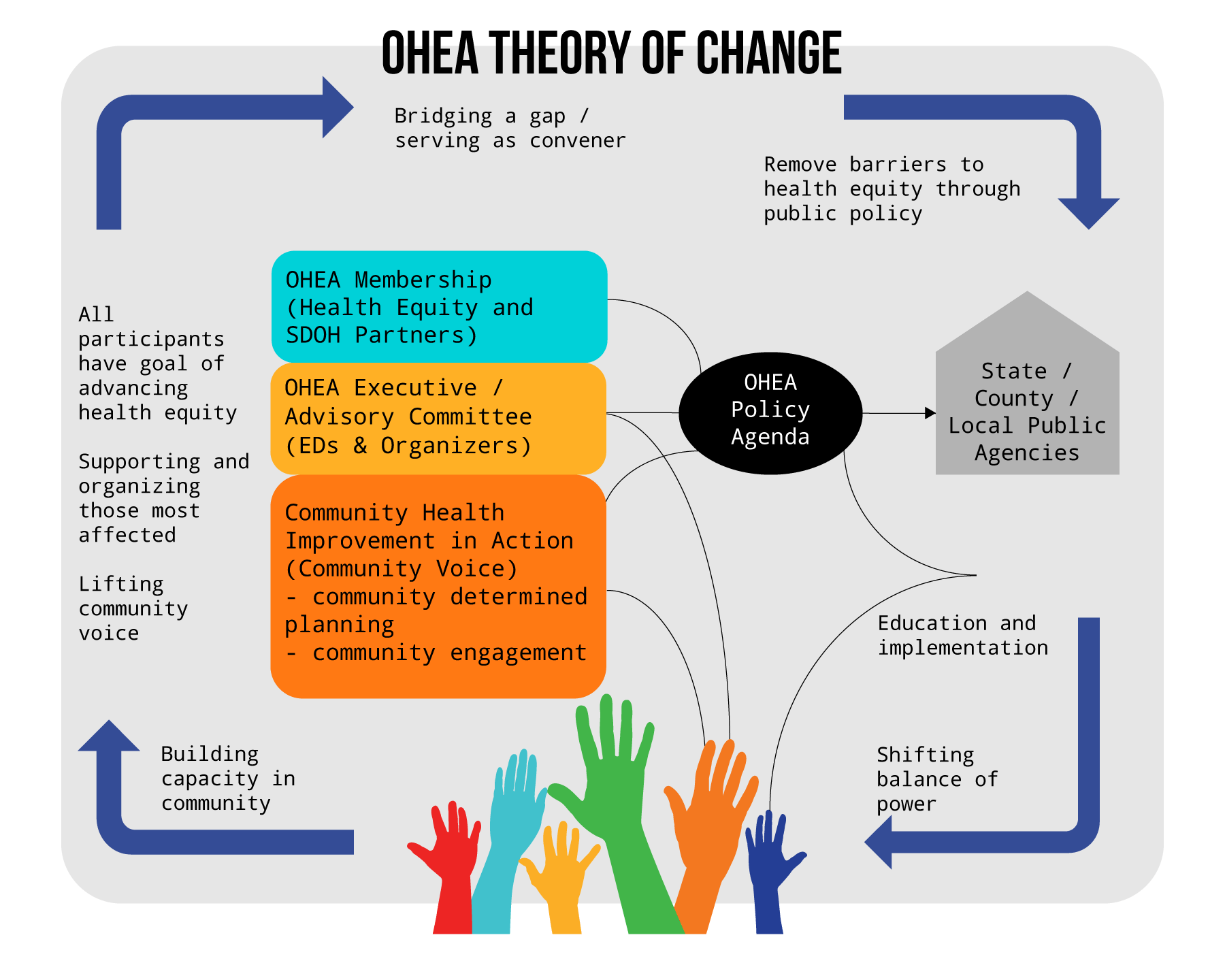 OHEA Theory of Change