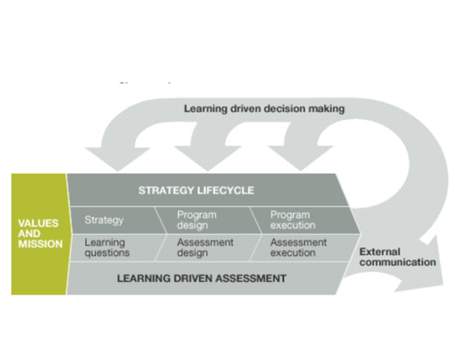 This graph shows the process of learning driven assessment. Once the assessment results are released, the lessons should have impact on decision-making processes and share to the external parties