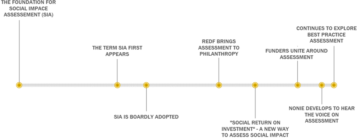 Timeline of Social impact assessment.png