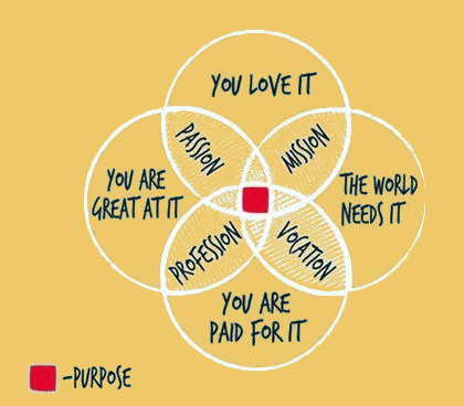 Ikigai - Japanese word which means purpose, life mission as well as life enjoyment. Together we will explore how to reveal your Ikigai, which sometimes requires a deep self-introspection...