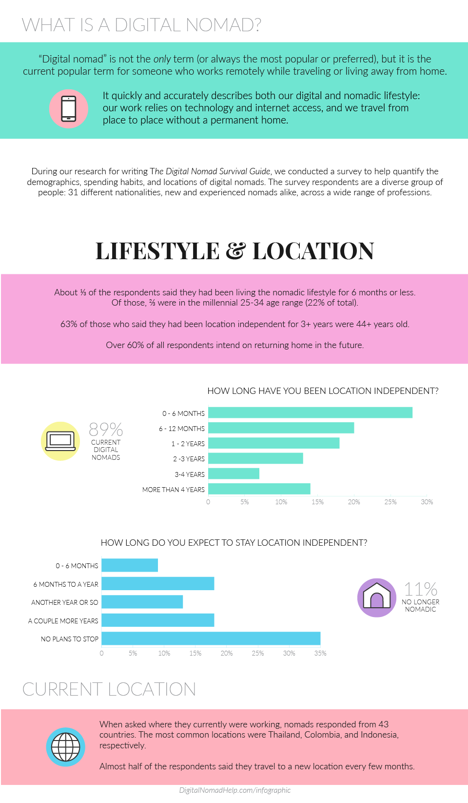 DN_Census_Infographic_indiv_Lifestyle copy.png