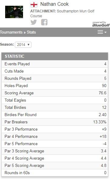 Hampshire PGA 2014 stats.jpg