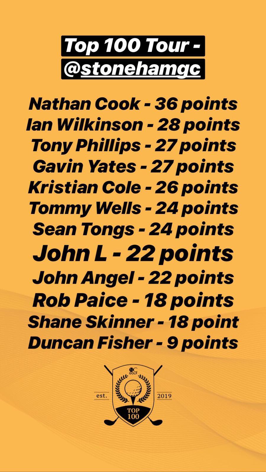 Stoneham Top 100 Results.JPG