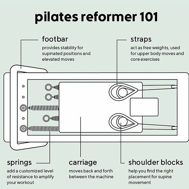 Have you been on one of our Reformers yet? The Reformer can be a little bit scary to try, but our clients soon grow to love it☺️! We offer Intro Reformer classes to allow you to get a little more comfortable with it before jumping into your first class 🙌🏼 Head to the @mindbody app or give us a call to schedule your Reformer class!